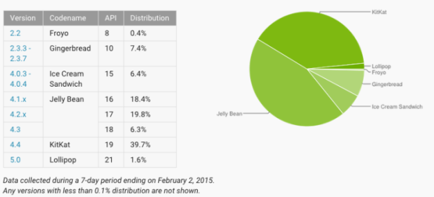 android chart february